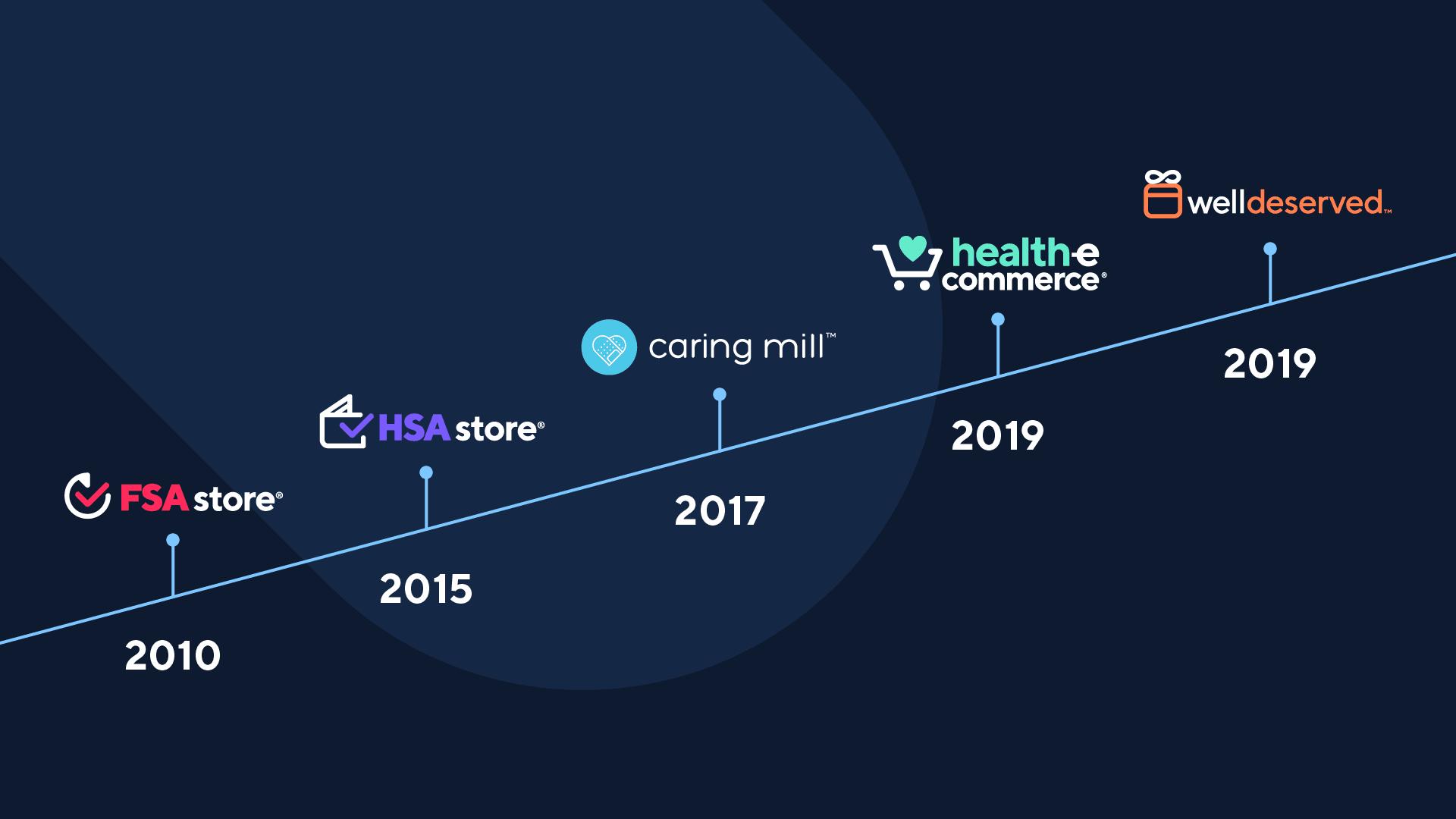FSA store timeline